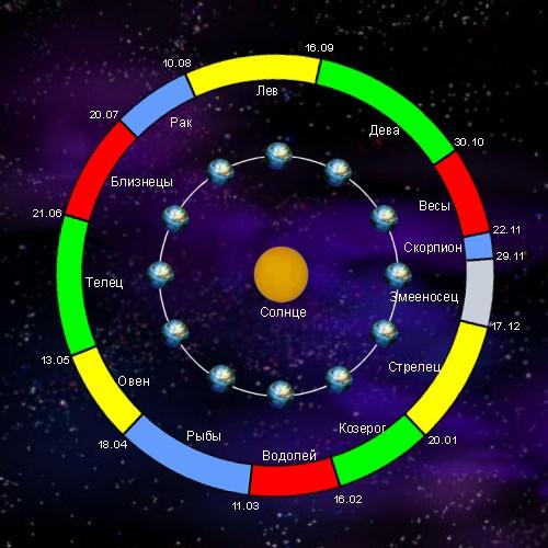 Астрономы против астрологов: как узнать свой настоящий знак Зодиака